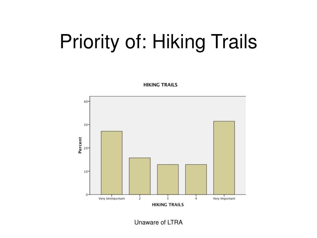 Priority of: Hiking Trails
