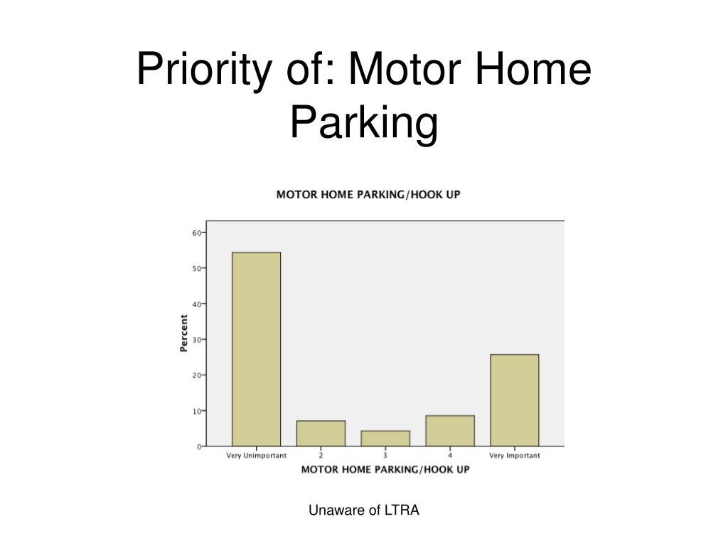 Priority of: Motor Home Parking