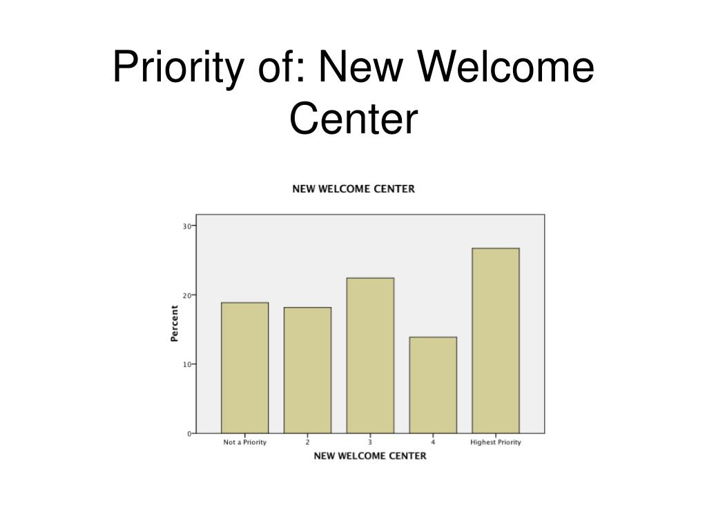 Priority of: New Welcome Center