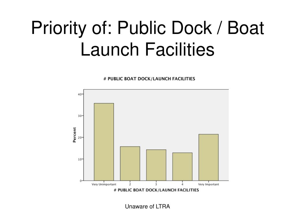 Priority of: Public Dock / Boat Launch Facilities