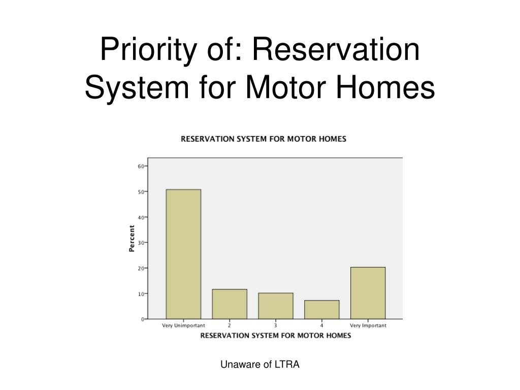 Priority of: Reservation System for Motor Homes