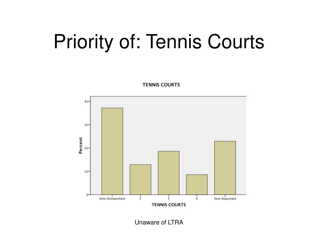 Priority of: Tennis Courts