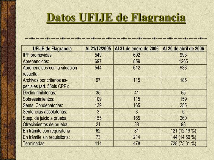 Datos UFIJE de Flagrancia