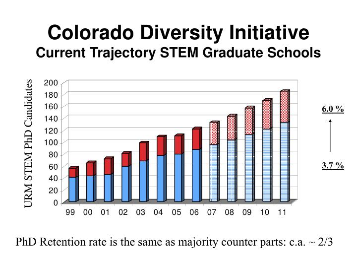 Colorado Diversity Initiative