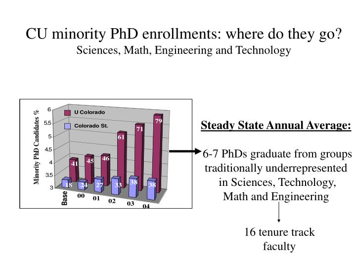 CU minority PhD enrollments: where do they go?