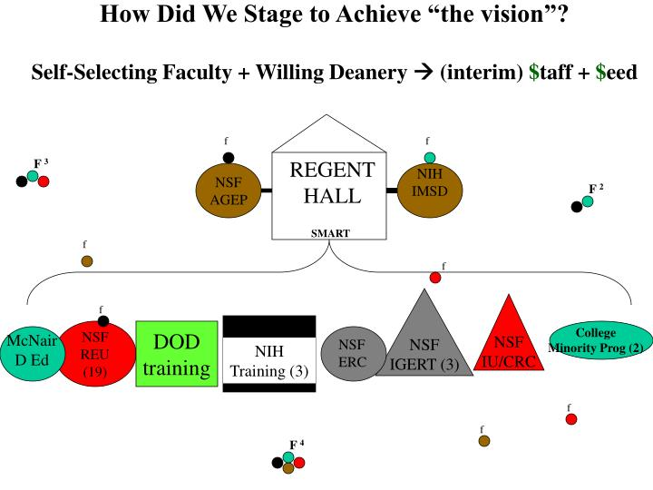 "How Did We Stage to Achieve ""the vision""?"