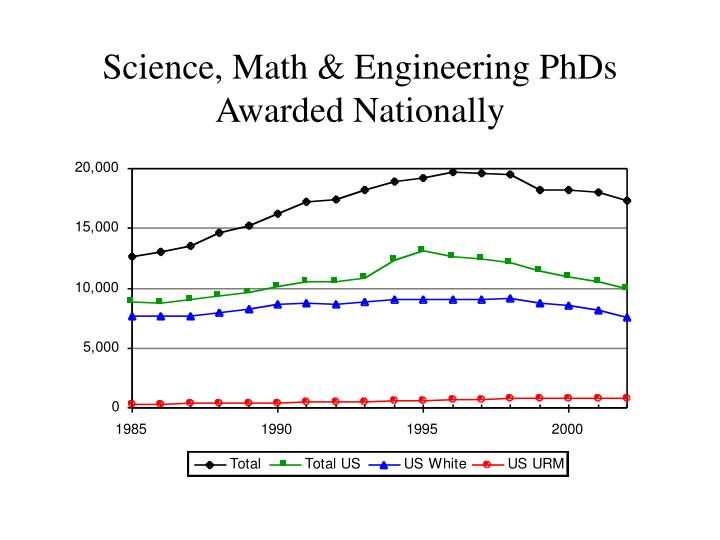 Science, Math & Engineering PhDs Awarded Nationally
