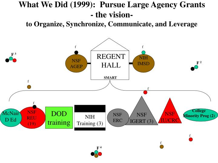 What We Did (1999):  Pursue Large Agency Grants