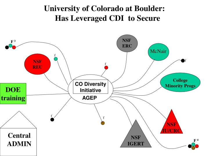 University of Colorado at Boulder:
