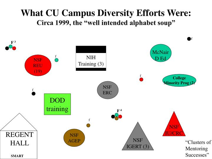 What cu campus diversity efforts were circa 1999 the well intended alphabet soup