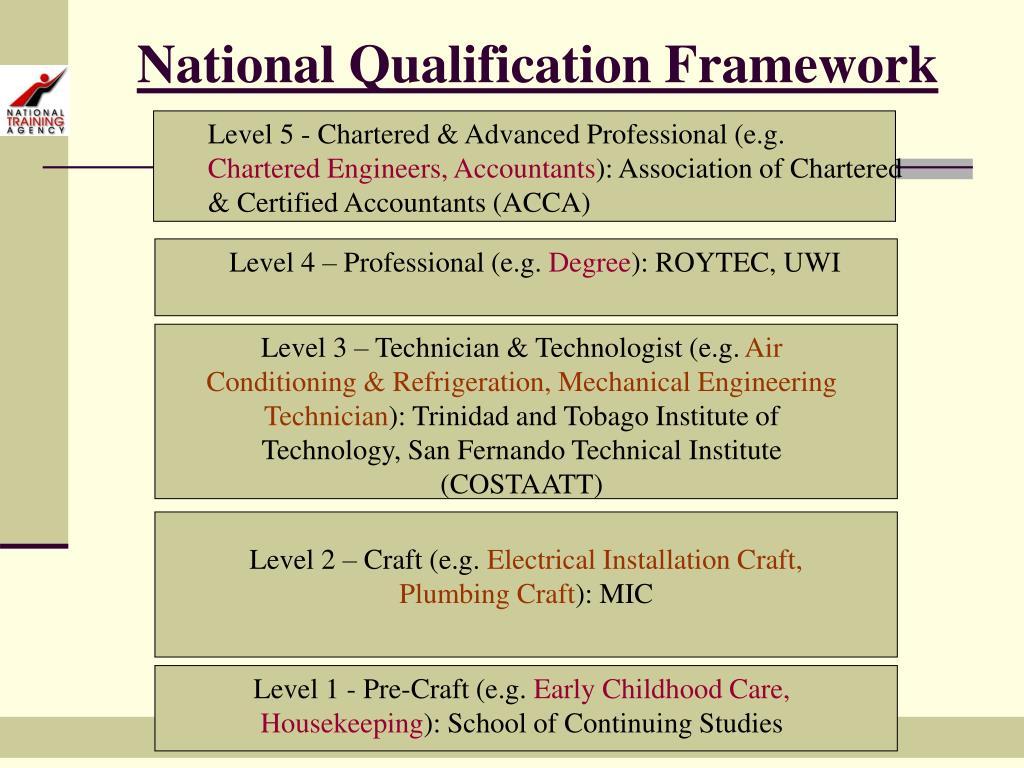 Level 5 - Chartered & Advanced Professional (e.g.