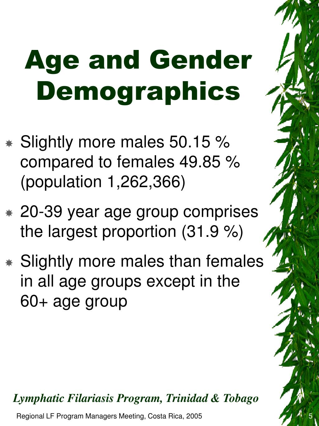 Age and Gender Demographics