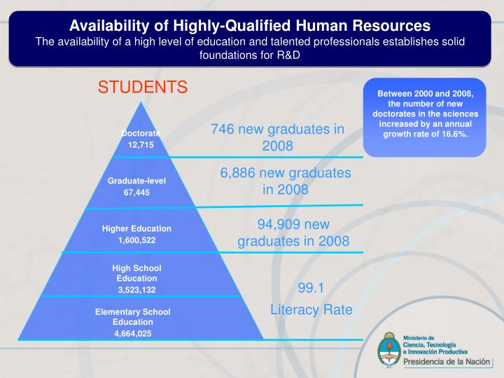 Availability of Highly-Qualified Human Resources