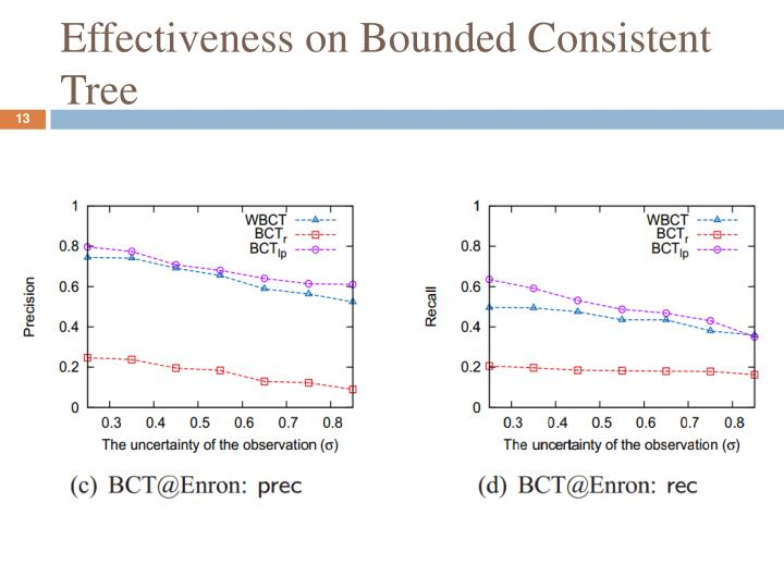 Effectiveness on Bounded Consistent Tree