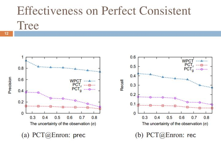 Effectiveness on Perfect Consistent Tree