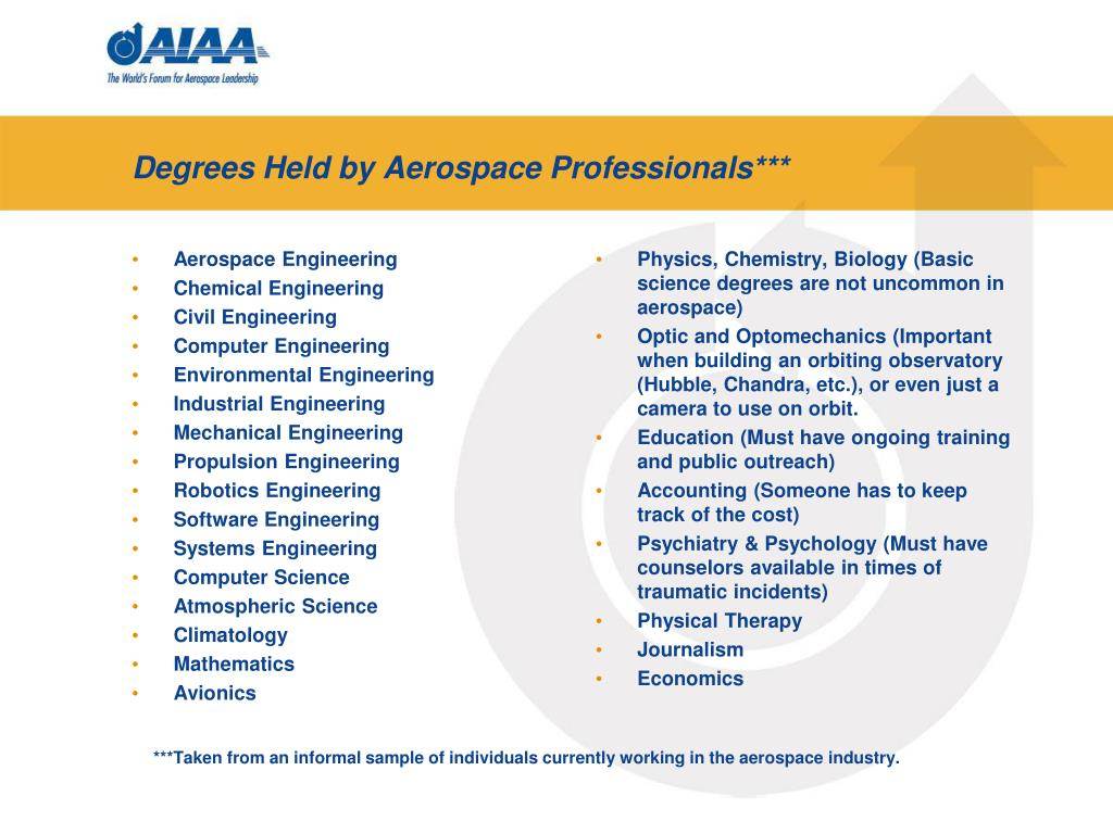 Degrees Held by Aerospace Professionals***