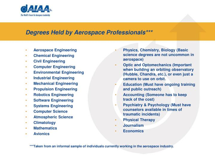 Degrees held by aerospace professionals