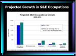 projected growth in s e occupations