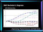 s e bachelor s degrees