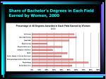 share of bachelor s degrees in each field earned by women 2000
