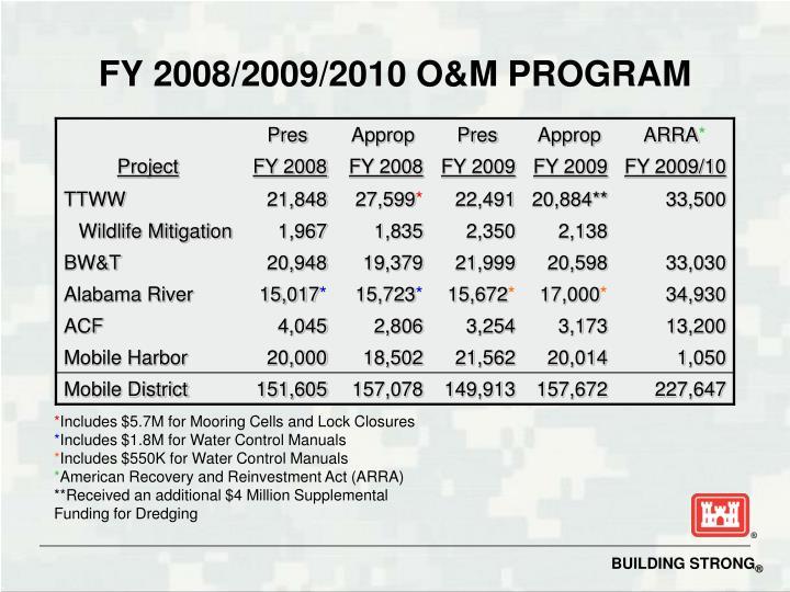 Fy 2008 2009 2010 o m program