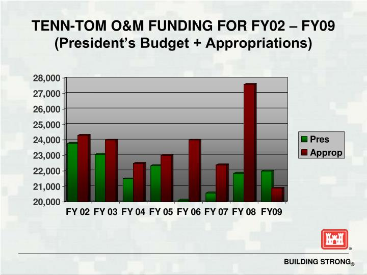 Tenn tom o m funding for fy02 fy09 president s budget appropriations