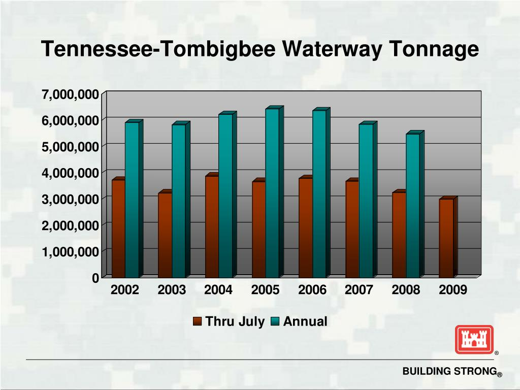 Tennessee-Tombigbee Waterway Tonnage