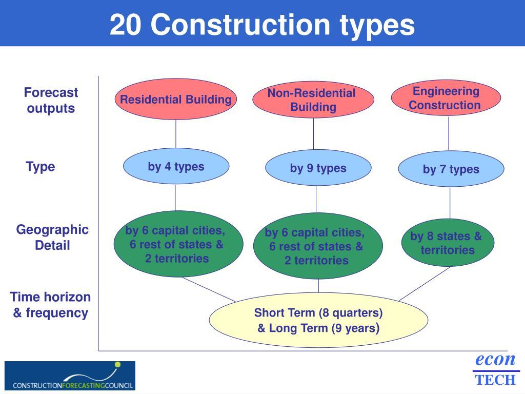 20 Construction types