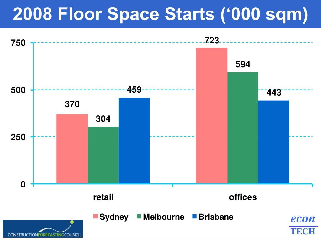 2008 Floor Space Starts ('000 sqm)