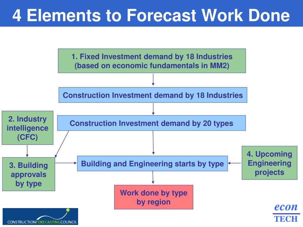 4 Elements to Forecast Work Done