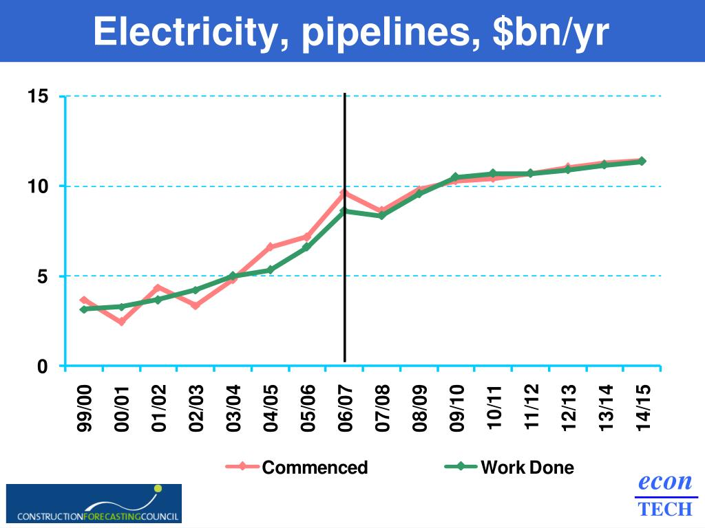 Electricity, pipelines, $bn/yr