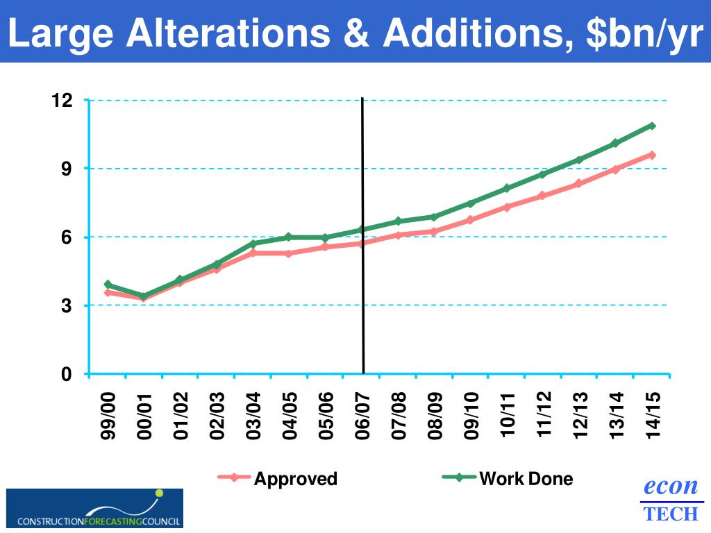Large Alterations & Additions, $bn/yr