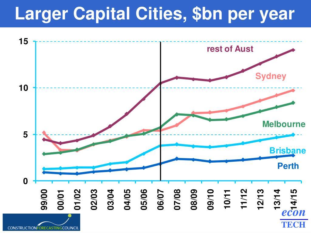 Larger Capital Cities, $bn per year