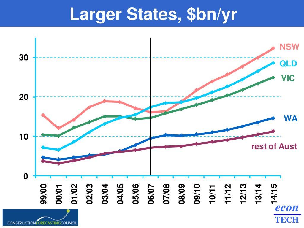 Larger States, $bn/yr