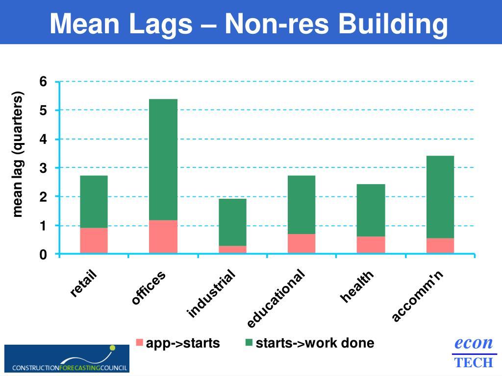Mean Lags – Non-res Building