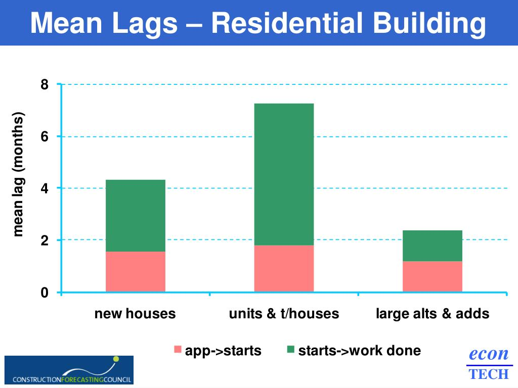 Mean Lags – Residential Building