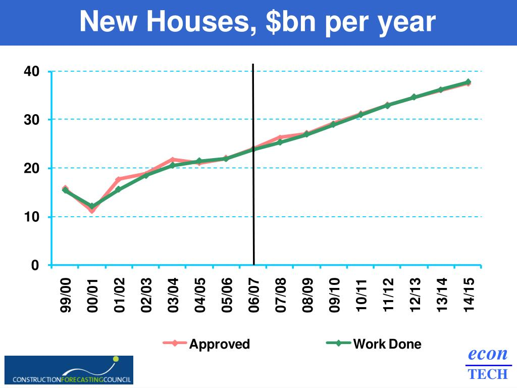New Houses, $bn per year