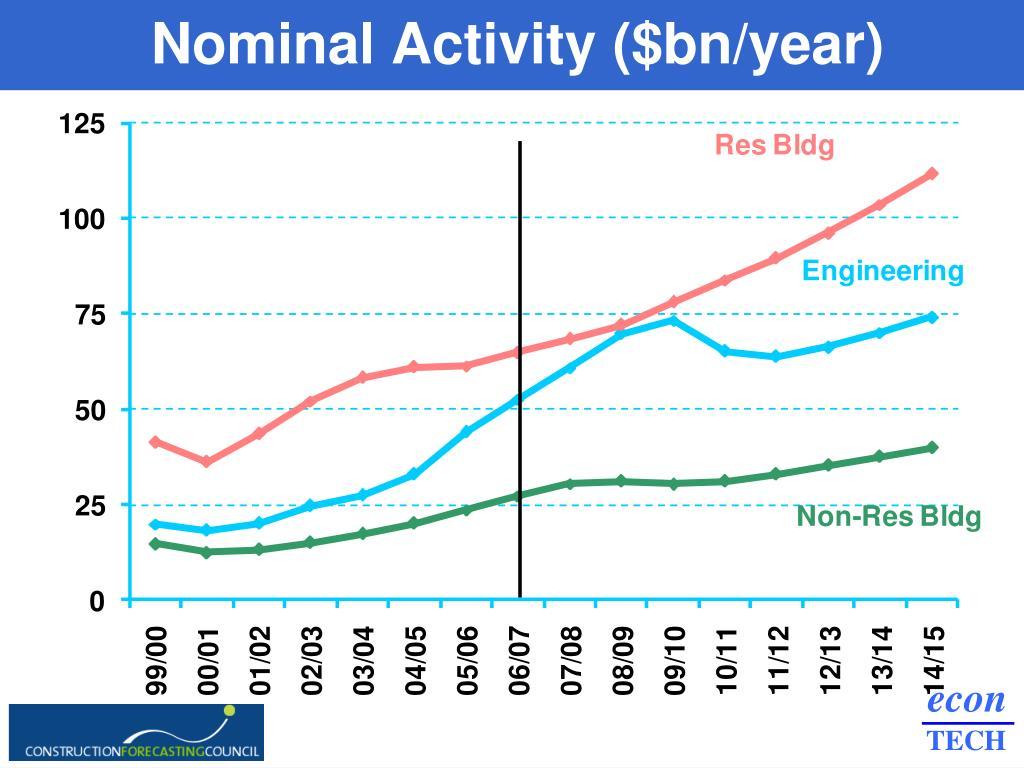 Nominal Activity ($bn/year)