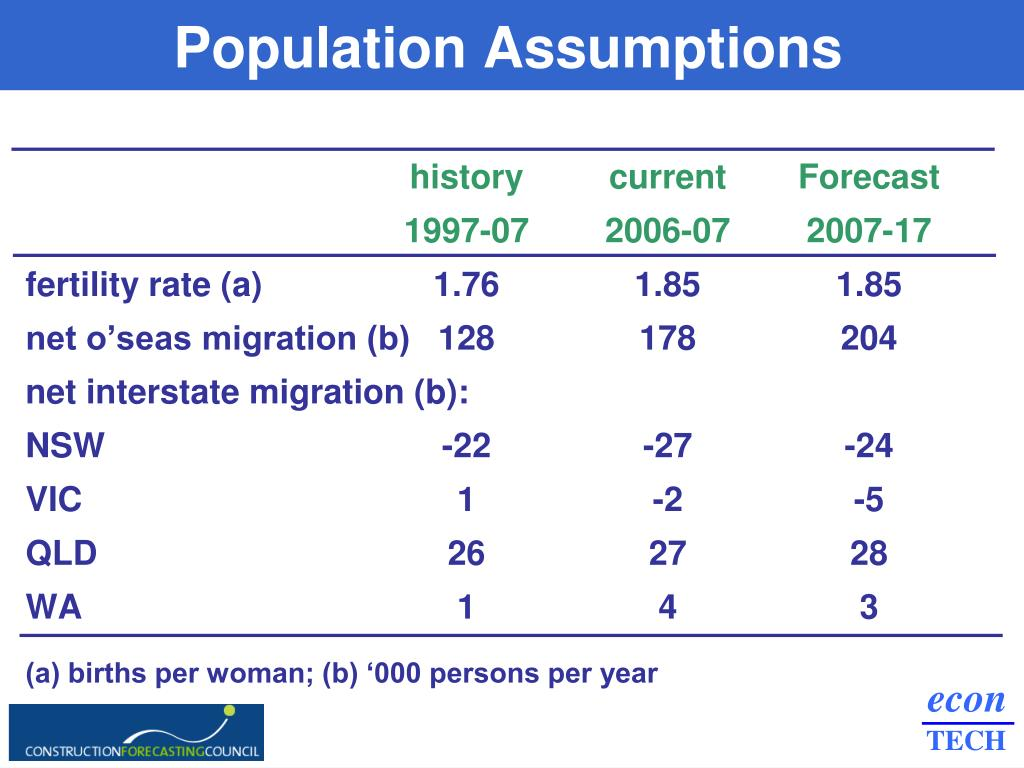 Population Assumptions