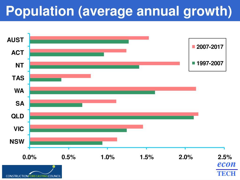 Population (average annual growth)