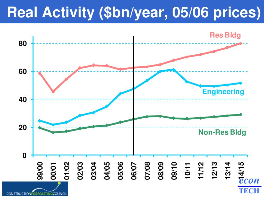 Real Activity ($bn/year, 05/06 prices)