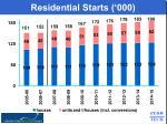 residential starts 000