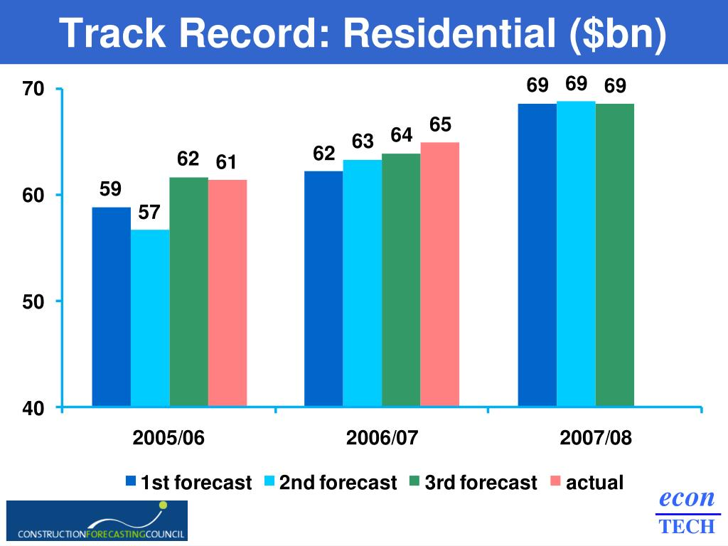 Track Record: Residential ($bn)