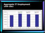 aggregate it employment 1999 2002