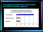 it occupational growth rate 5 times greater than natural scientists engineers