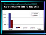 it science and engineering occupational projections 2002 2012 job growth 2000 2010 vs 2002 2012