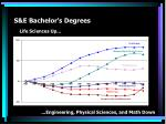 s e bachelor s degrees