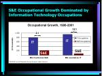 s e occupational growth dominated by information technology occupations