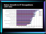 salary growth in it occupations 1999 2002