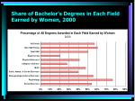 share of bachelor s degrees in each field earned by women 2000